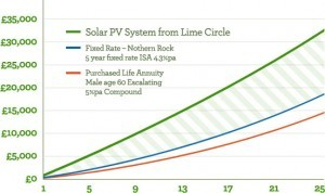 A graph showing the financial rewards of Solar PV